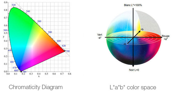Chromaticity diagram and L*a*b* space