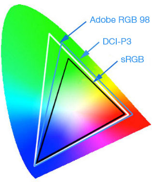sRGB color spaces, Adobe RGB and ProPhoto