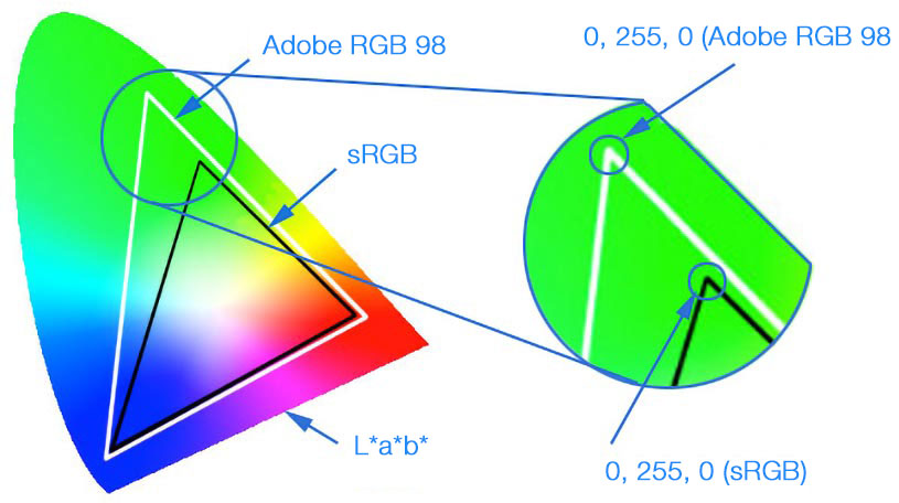 Lab color different according to the color space