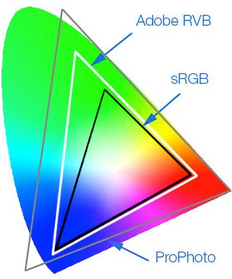Color spaces sRGB, Adobe RGB and ProPhoto