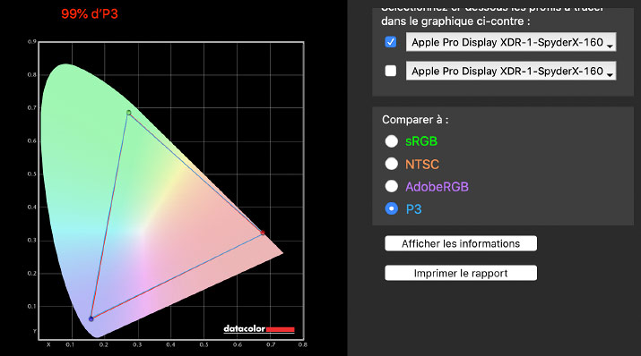 Apple Pro Display XDR's gamut